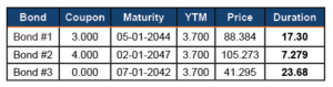 , Duration- An Easy Way to Measure Risk in your Bond Portfolio