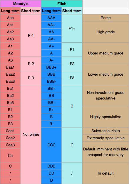 bond ratings, Bond Ratings