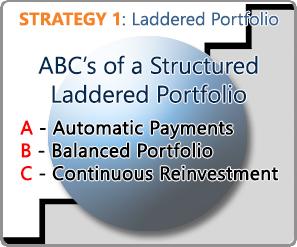 Laddered Portfolio