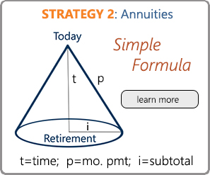 Strategy 2: Annuities.